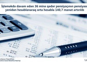 Pensiyalar orta hesabla 140,7 manat artırılıb