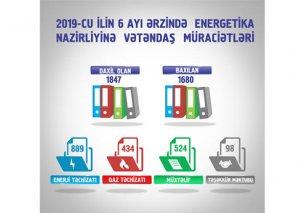 2019-cu ilin 6 ayı ərzində Energetika Nazirliyində 1847 müraciətə baxılıb