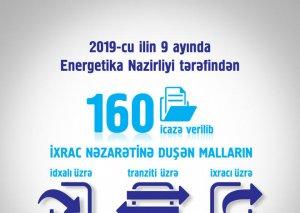 2019-cu ilin 9 ayında Energetika Nazirliyi tərəfindən 160 icazə verilib