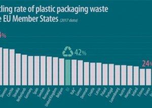 Bolqarıstan plastik məhsulların təkrar emalına görə Avropa İttifaqında ikinci yerdədir