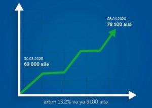 Ünvanlı yardım alan ailələrin sayı son 10 gündə13,2 faiz artaraq 78130-a çatıb