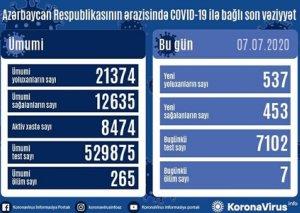 Azərbaycanda daha 537 nəfər koronavirusa yoluxdu, 7 nəfər öldü