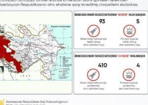 Erməni təxribatı nəticəsində 93 mülki vətəndaş həlak olub, 410-u xəsarət alıb