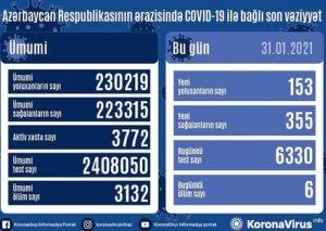 Azərbaycanda bir gündə 355 nəfər COVID-19-dan sağalıb,