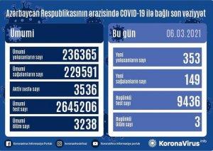 Azərbaycanda 353 nəfər COVID-19-a yoluxub,