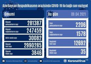 Azərbaycanda 2 206 nəfər COVID-19-a yoluxub,