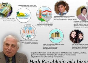 Hadı Rəcəblinin ailə biznesi (İnfoqrafika)